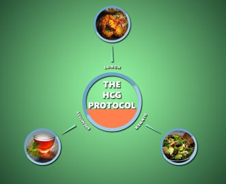 THE HCG PROTOCOL